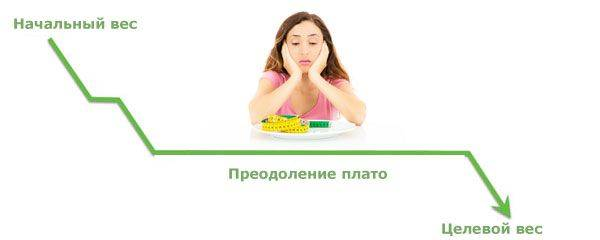 Эффект плато при похудении – как заставить вес снижаться