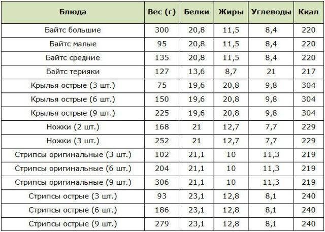 Kfc: калорийность блюд, таблица всех блюд