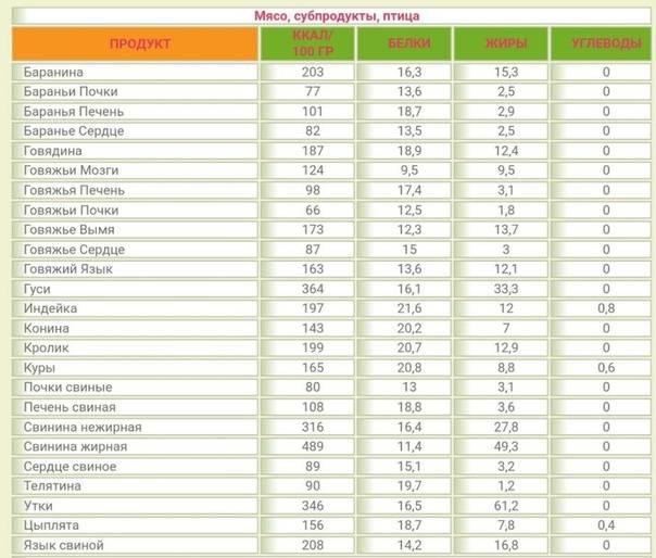 Продукты богатые белком для похудения с полной таблицей