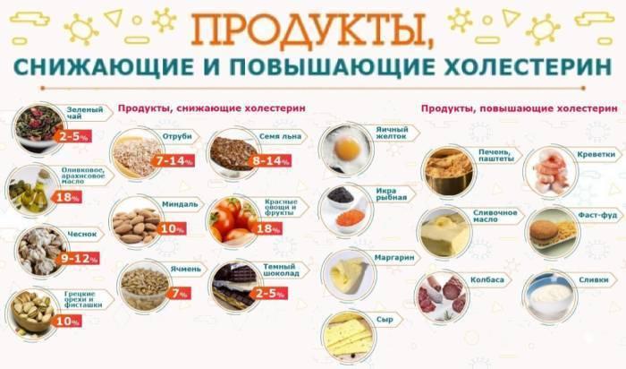 Продукты для снижения холестерина: полезные свойства   food and health