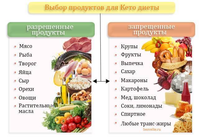 Кето диета —кому подходит? польза и вред, опасности и противопоказания