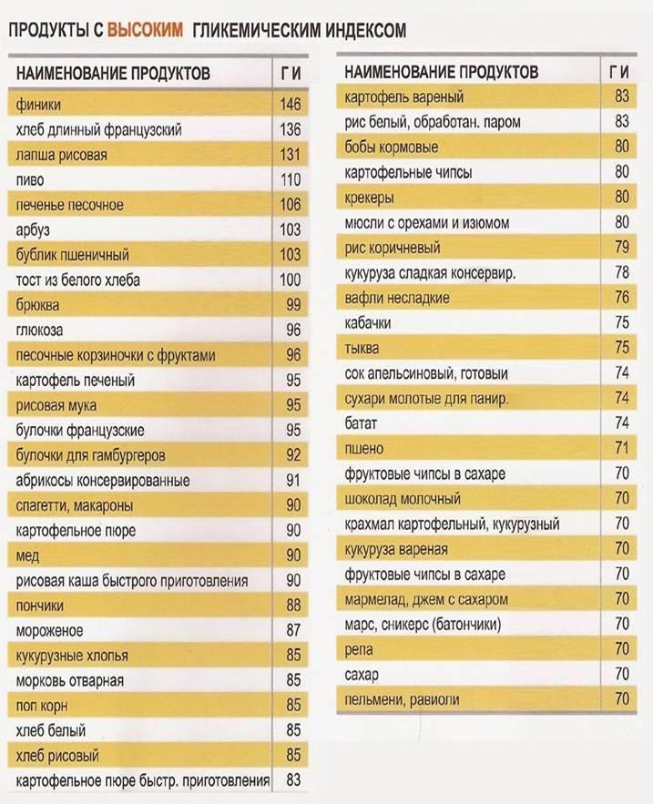 Гликемический индекс продуктов: полная таблица с низким, высоким ги