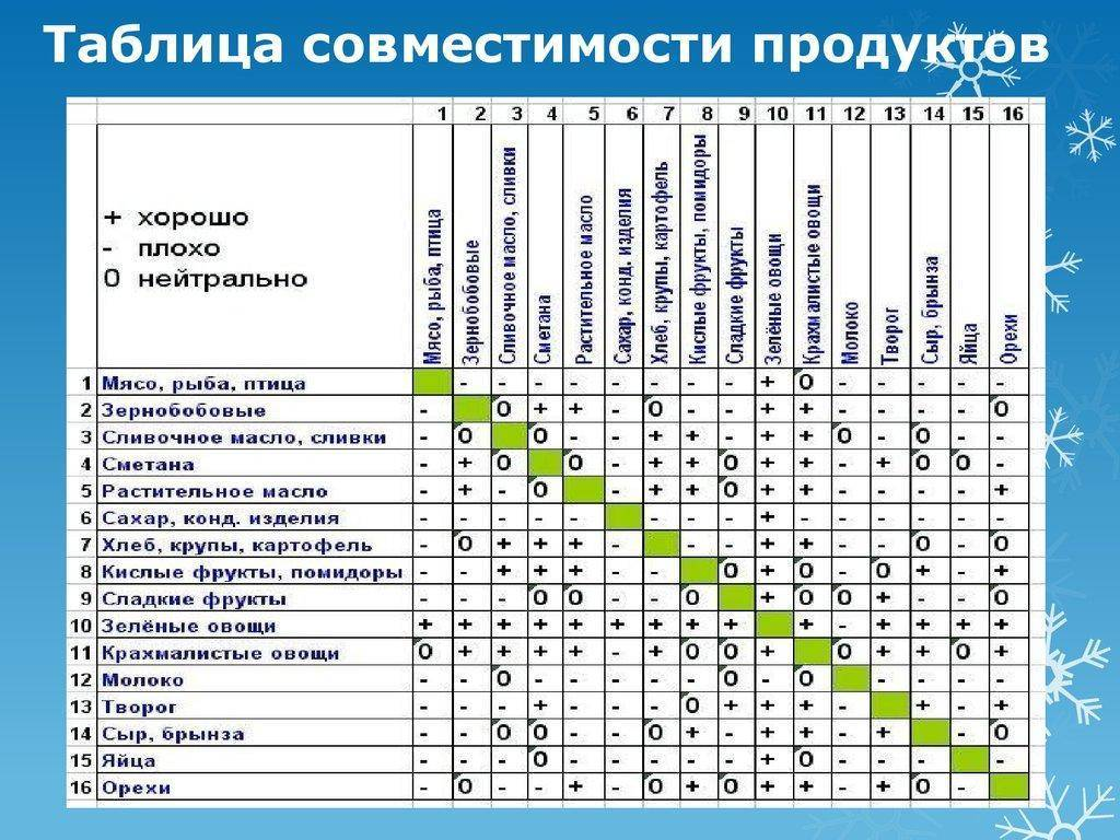 Таблица совместимости продуктов при раздельном питании и одновременном употреблении