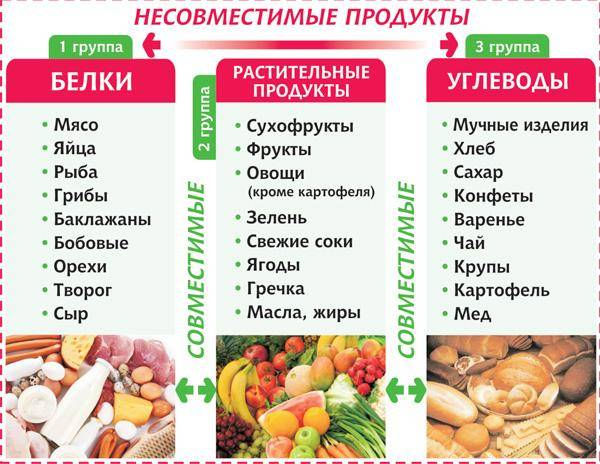 Таблица совместимости продуктов для правильного питания - dietoid