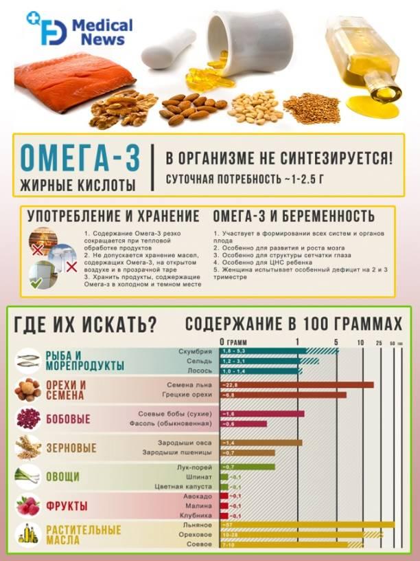 Омега-3: продукты питания с высоким содержанием