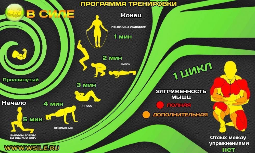 Кроссфит - программа по кроссфиту, преимущества и недостатки