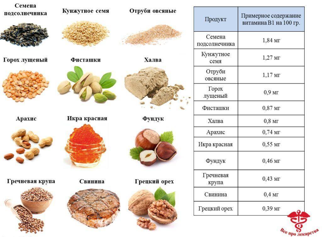 Витамин c: польза, суточная норма и содержание в продуктах + лучшие витаминные комплексы