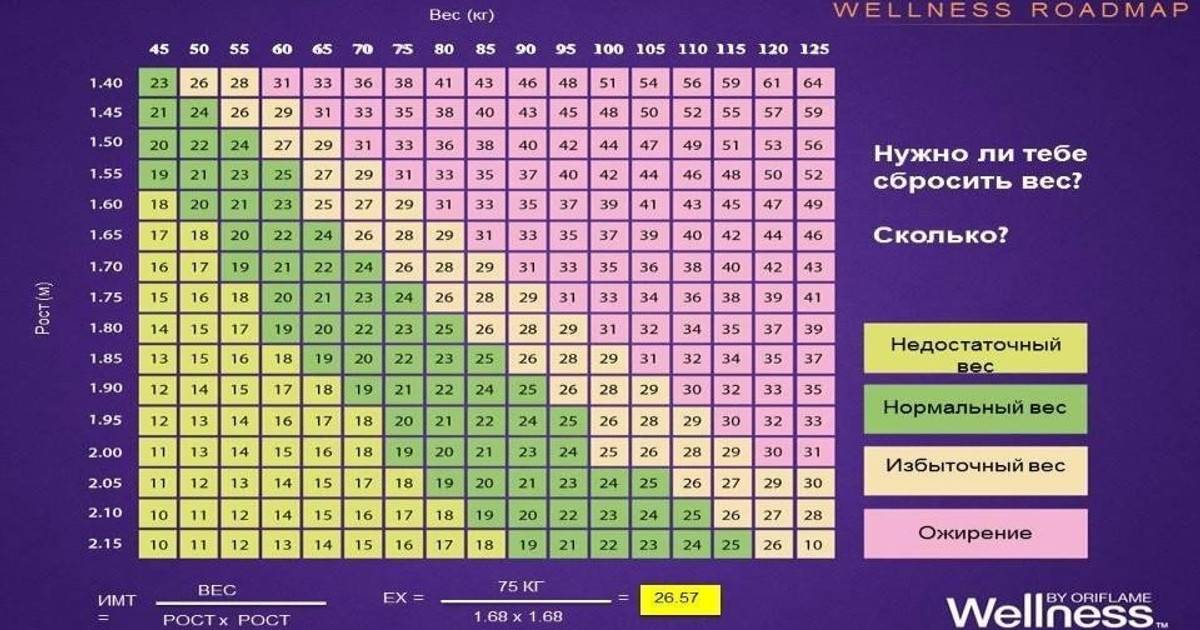 Формула идеального веса — как рассчитать нормальный вес тела?