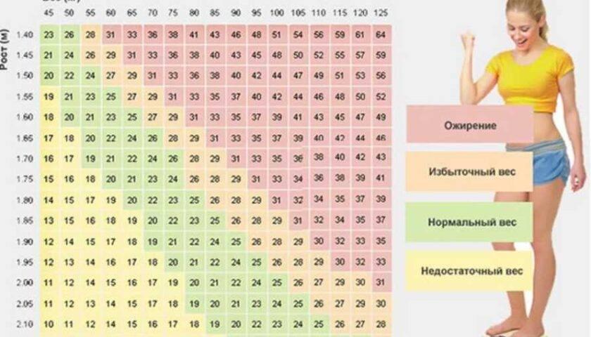 Идеальный вес: как рассчитать сет поинт по формуле для мужчин и женщин? | plastika-info.ru