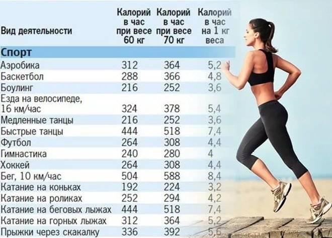 Сколько калорий сжигается при силовой тренировке в зале