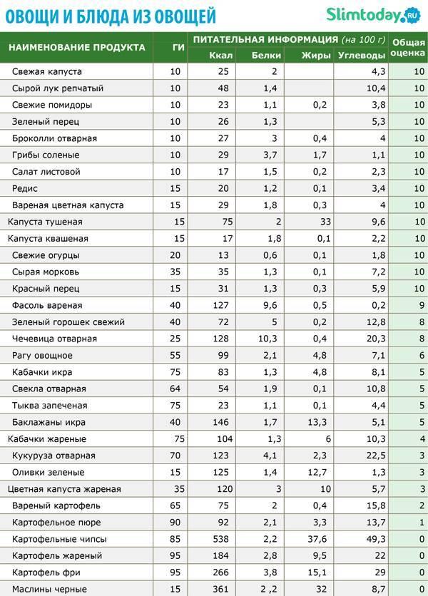 Продукты с низким гликемическим индексом (таблица)