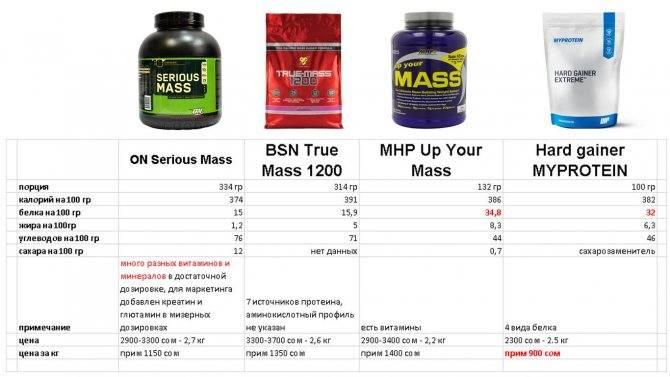Гейнер для набора веса худым: что это такое для чего он нужен и эффективен ли гейнер для роста мышечной массы