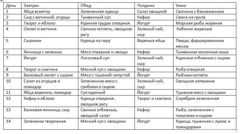 Безуглеводная диета – меню на каждый день. таблица продуктов для безуглеводной диеты и результаты с отзывами