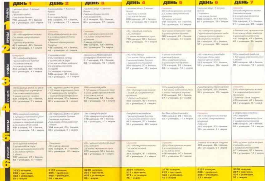 Питание для похудения при тренировках для девушек: меню