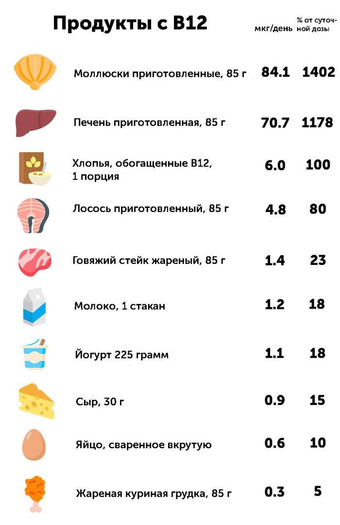 15 продуктов с высоким содержанием витаминов группы b
