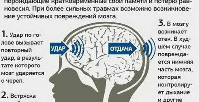 Сотрясение головного мозга – симптомы, признаки, первая помощь, степени повреждения :: polismed.com