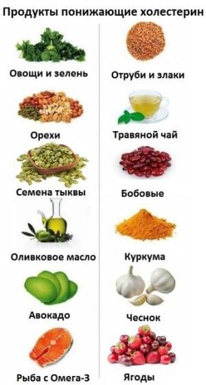 Питание при повышенном уровне холестерина - здоровая россия