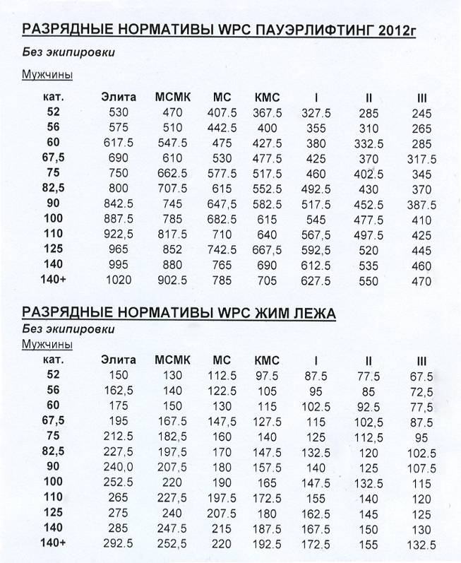 Мировые рекорды в классическом пауэрлифтинге