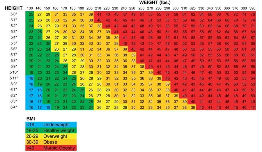 Как правильно рассчитать вес тела по росту и возрасту | калькуляторы расчета идеального веса тела