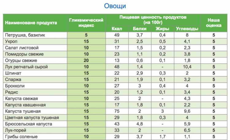 Таблица гликемического индекса продуктов