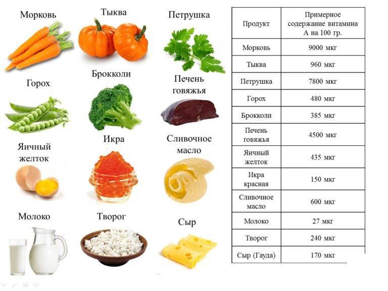 Топ-39 продуктов с высоким содержанием витамина с, которые должны быть в рационе каждого человека