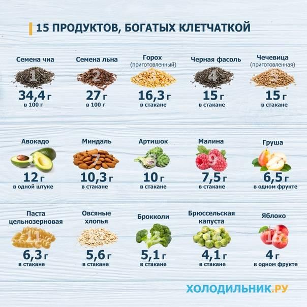 Продукты богатые клетчаткой, таблица в каких продуктах много клетчатки