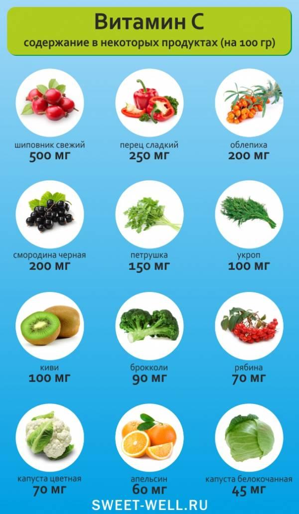 В каких продуктах больше всего витамина c: таблица