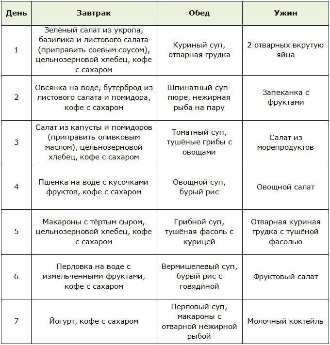 Сложные углеводы список продуктов для похудения: простая таблица для правильного питания, что стоит есть худеющим, определение гликемического индекса, советы диетологов