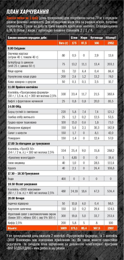 План питания для мужчины-эктоморфа на набор мышечной массы