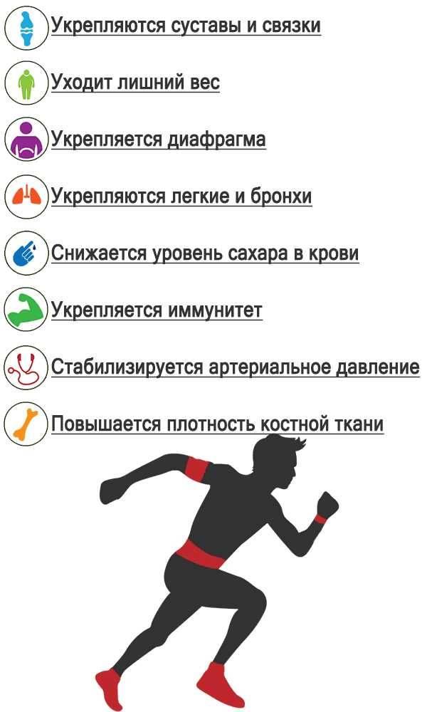 Как правильно начать бегать по вечерам для похудения
