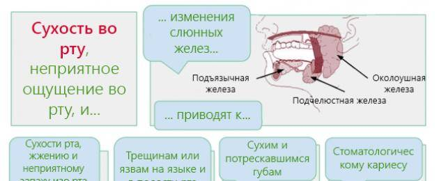 Необычный привкус во рту? возможно, вы тяжело больны! | университетская клиника