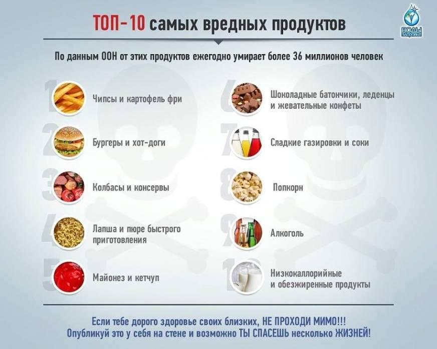 Вредные продукты питания: список, самая полезная и вредная еда для здоровья человека, опасные вещества