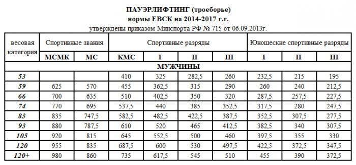 Нормативы по пауэрлифтингу 2020 / awpc/ ipf/ wpc-wpo/ фпр