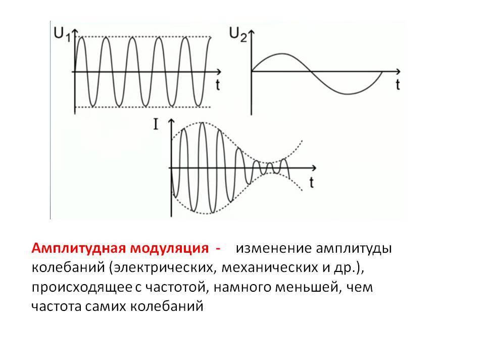 Как обозначается амплитуда колебаний? как найти амплитуду? | | science-pop