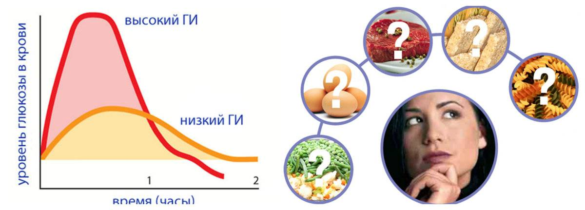 Как гормон инсулин влияет на сброс лишнего веса?