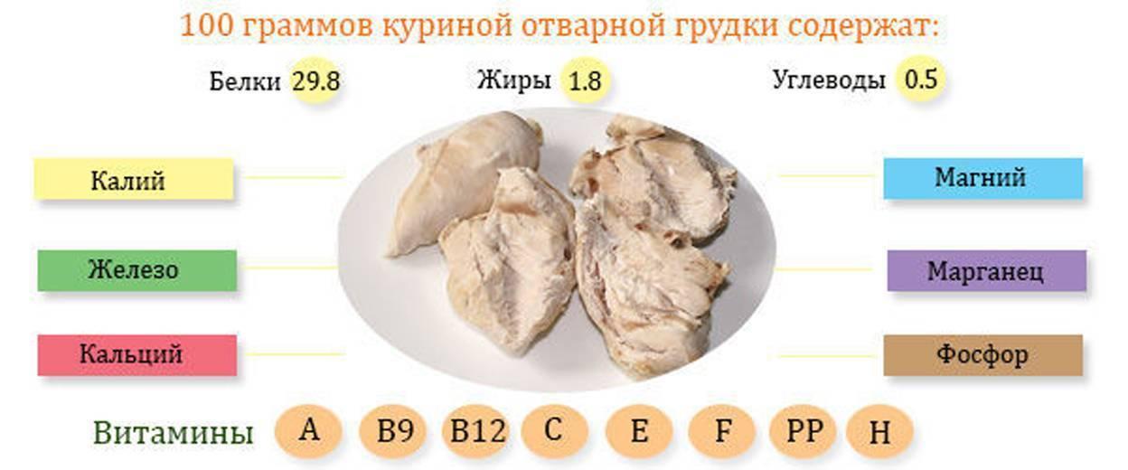 Куриные крылышки: сколько калорий и вредны ли они, сколько калорий в курице
