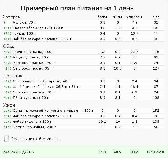 Гликоген и жиросжигание - ssama.ru