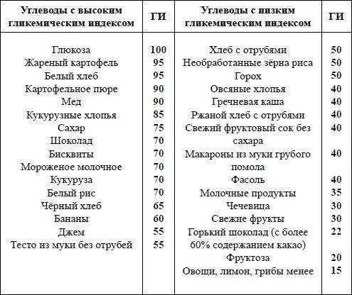 Низкоуглеводная диета: меню на неделю, таблица продуктов, отзывы и результаты - medside.ru