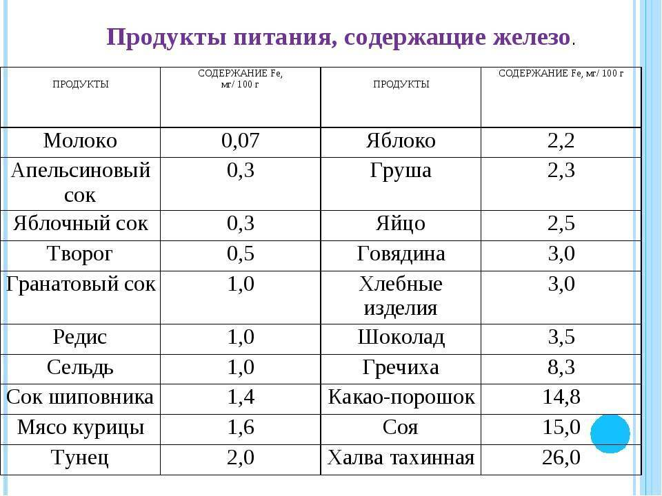 Топ-7 продуктов с высоким содержанием железа - l'officiel