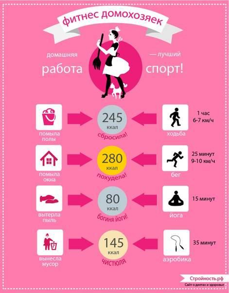 Сколько килокалорий нужно тратить за 1 час