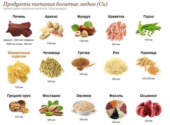 В каких продуктах содержится мелатонин - травы, мясо и овощи