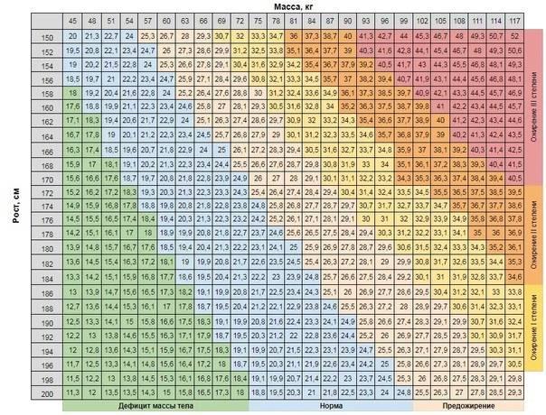 Индекс массы тела для мужчин: как узнать, вычислить, формула, таблица нормы