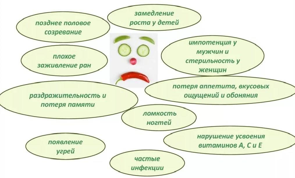 Дефицит цинка (алиментарная недостаточность цинка) - симптомы болезни, профилактика и лечение дефицита цинка (алиментарнойнедостаточности цинка), причины заболевания и его диагностика на eurolab