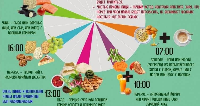 Как температура еды влияет на ее питательную ценность