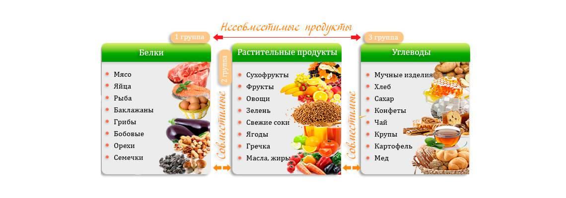 Что такое углеводная диета: меню, отзывы, рекомендации, сочетание бжу