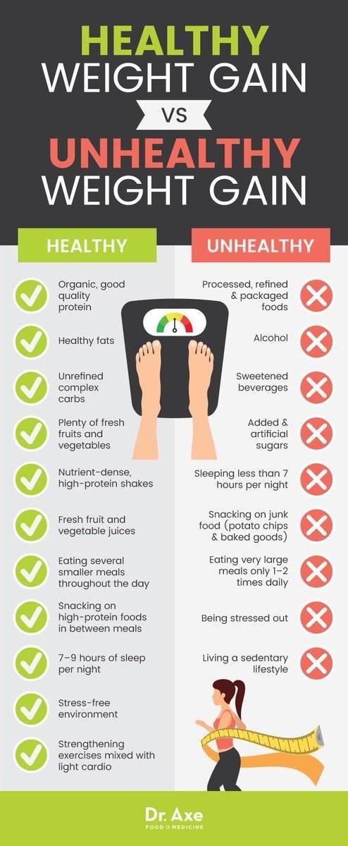 Витамины для набора веса: еда и препараты   food and health