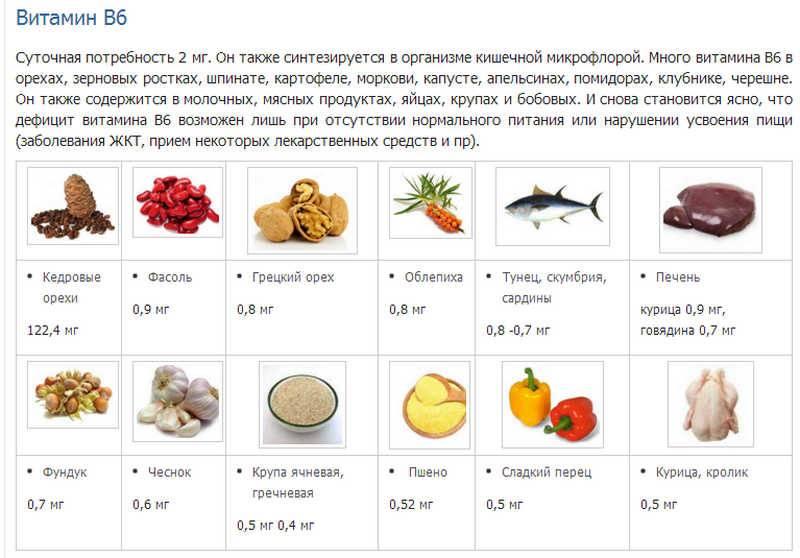 Витамин в6 в продуктах питания (таблица)