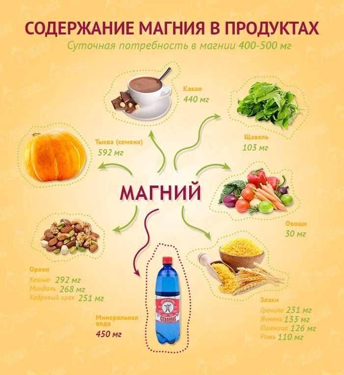 Магния в продуктах питания больше всего: список овощей и фруктов, содержащие большое количество mg, таблица