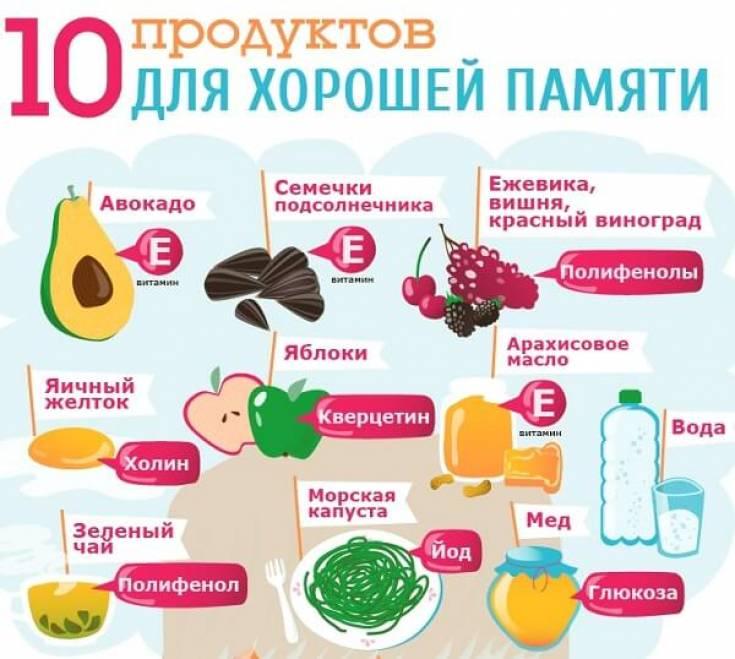 Пища для разума: 10+5 продуктов, которые улучшают работу мозга или вредят ему