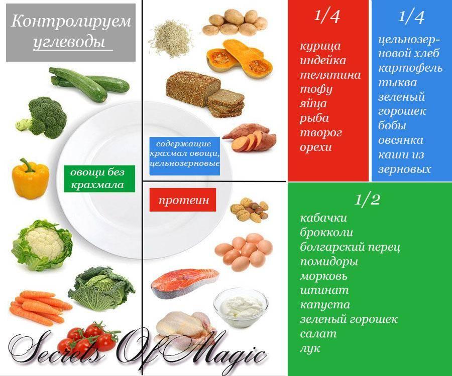 Какие углеводы можно есть при похудении - список продуктов